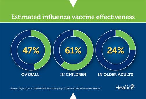 infographic on influenza