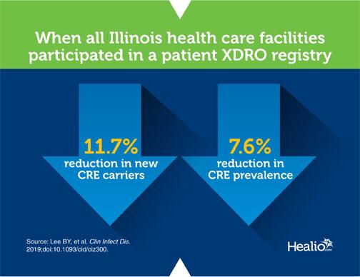 Infographic of Illinois XDRO registry stats