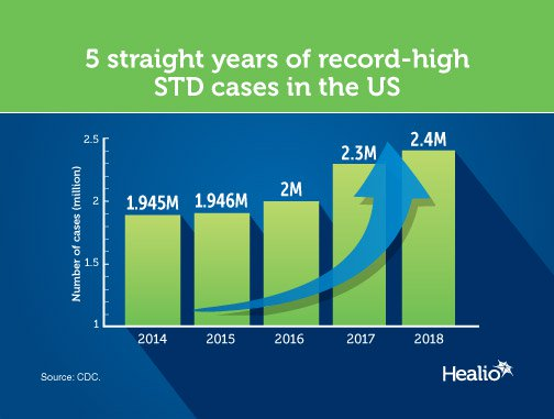 infographic about STDs in US